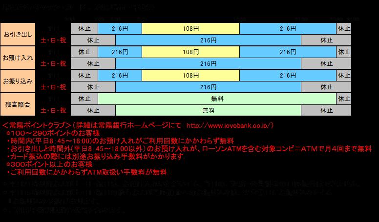 東北銀行 振込手数料
