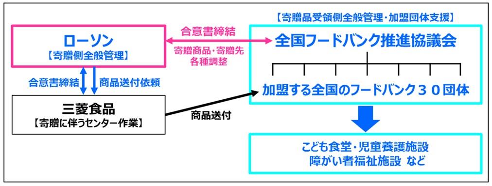 バンク 東京 フード